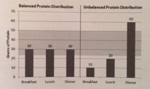 protein-at-meals-3-300x178